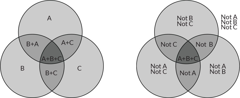Boolean venn diagram generator 28 images venn diagram in logic boolean venn diagram generator 3 circle venn diagram logic blueraritan info boolean ccuart Choice Image